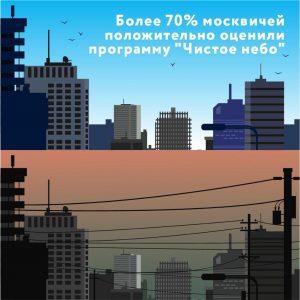Программу «Чистое небо» положительно оценили более 70 процентов москвичей